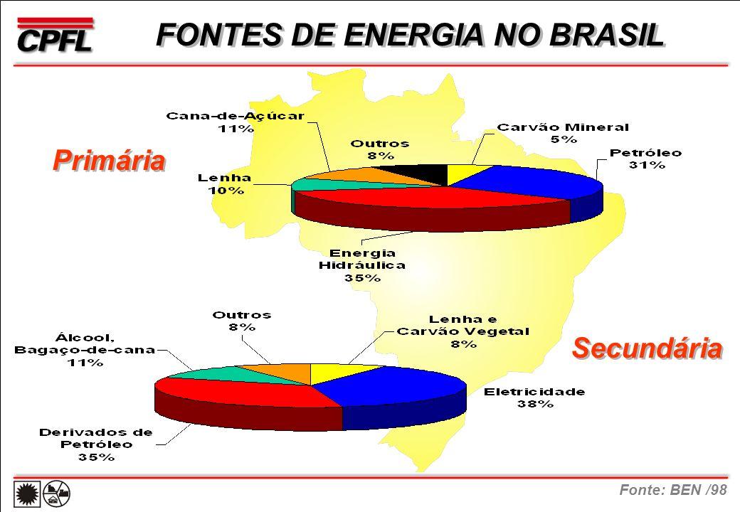 FONTES DE ENERGIA NO BRASIL Primária Secundária Fonte: BEN /98