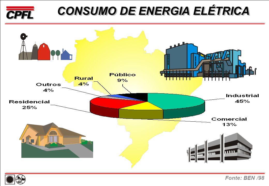 CONSUMO DE ENERGIA ELÉTRICA Fonte: BEN /98