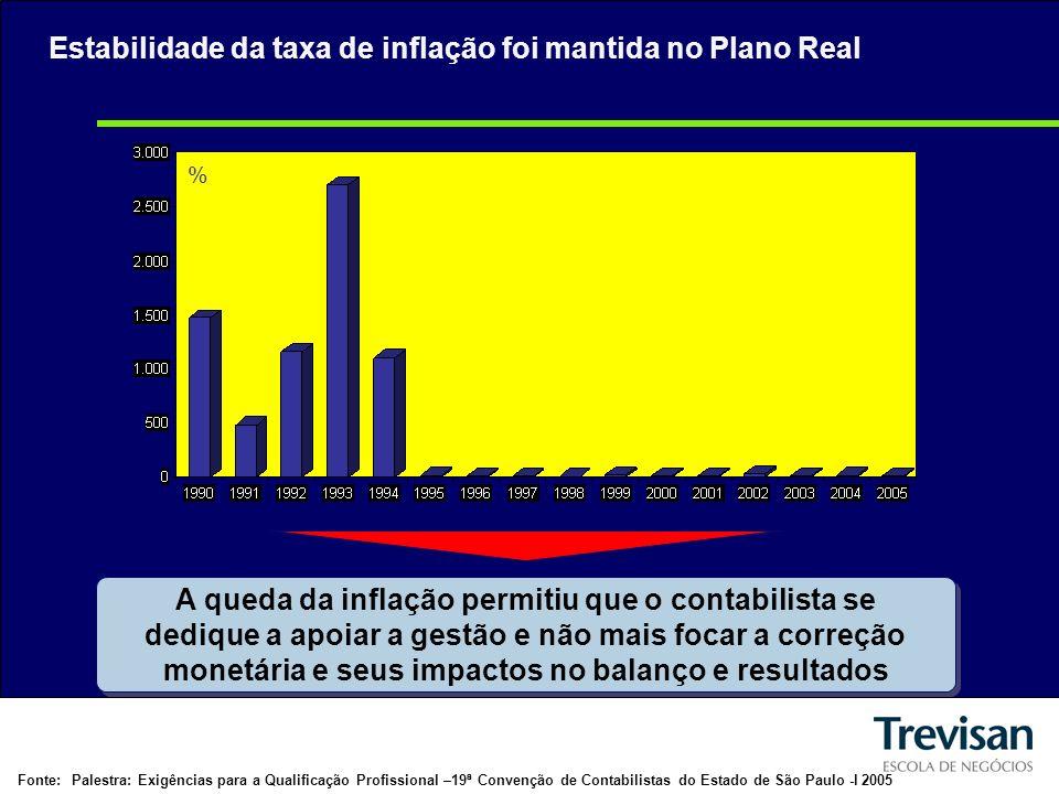 Estabilidade da taxa de inflação foi mantida no Plano Real % A queda da inflação permitiu que o contabilista se dedique a apoiar a gestão e não mais focar a correção monetária e seus impactos no balanço e resultados Fonte:Palestra: Exigências para a Qualificação Profissional –19ª Convenção de Contabilistas do Estado de São Paulo -l 2005