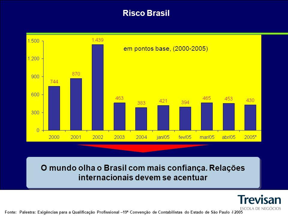 Risco Brasil em pontos base, (2000-2005) O mundo olha o Brasil com mais confiança.