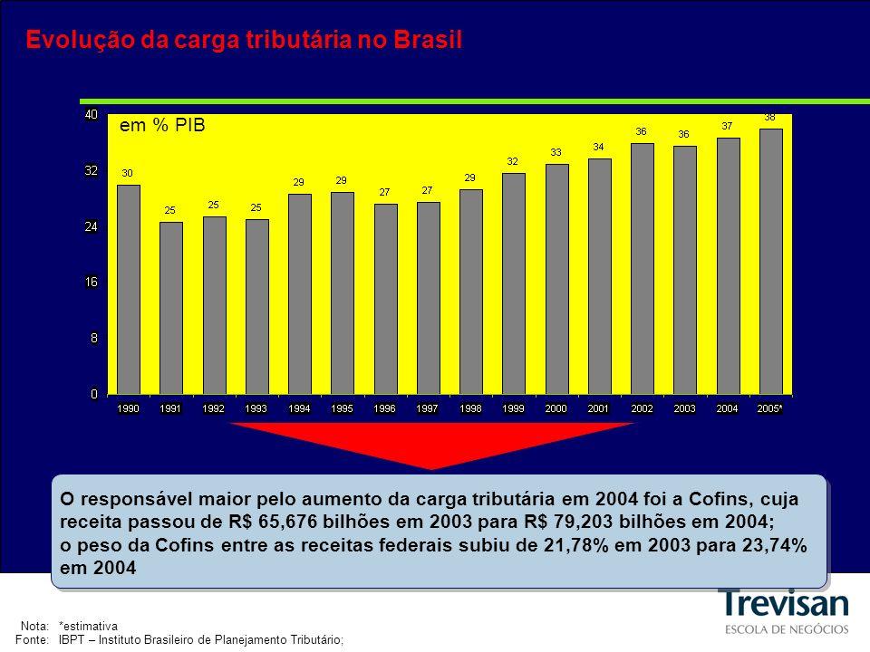 em % PIB Evolução da carga tributária no Brasil Nota:*estimativa Fonte:IBPT – Instituto Brasileiro de Planejamento Tributário; O responsável maior pelo aumento da carga tributária em 2004 foi a Cofins, cuja receita passou de R$ 65,676 bilhões em 2003 para R$ 79,203 bilhões em 2004; o peso da Cofins entre as receitas federais subiu de 21,78% em 2003 para 23,74% em 2004