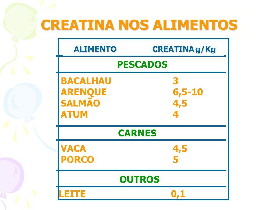 PESCADOS BACALHAU3 ARENQUE6,5-10 SALMÃO4,5 ATUM4 CARNES VACA4,5 PORCO5 OUTROS LEITE0,1 CREATINA NOS ALIMENTOS ALIMENTO CREATINA g/Kg ALIMENTO CREATINA