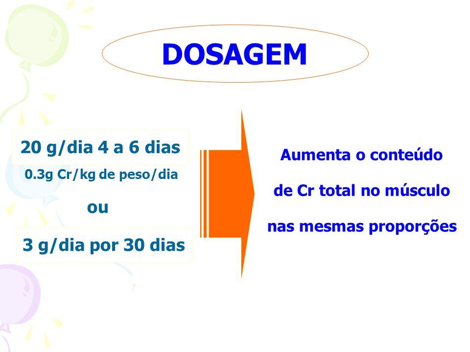 DOSAGEM ou Aumenta o conteúdo de Cr total no músculo nas mesmas proporções 20 g/dia 4 a 6 dias 3 g/dia por 30 dias 0.3g Cr/kg de peso/dia