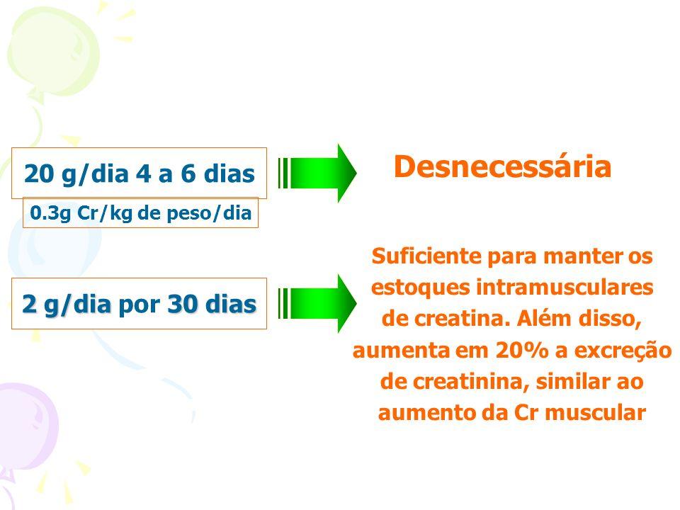 Desnecessária 20 g/dia 4 a 6 dias 2 g/dia 30 dias 2 g/dia por 30 dias Suficiente para manter os estoques intramusculares de creatina. Além disso, aume