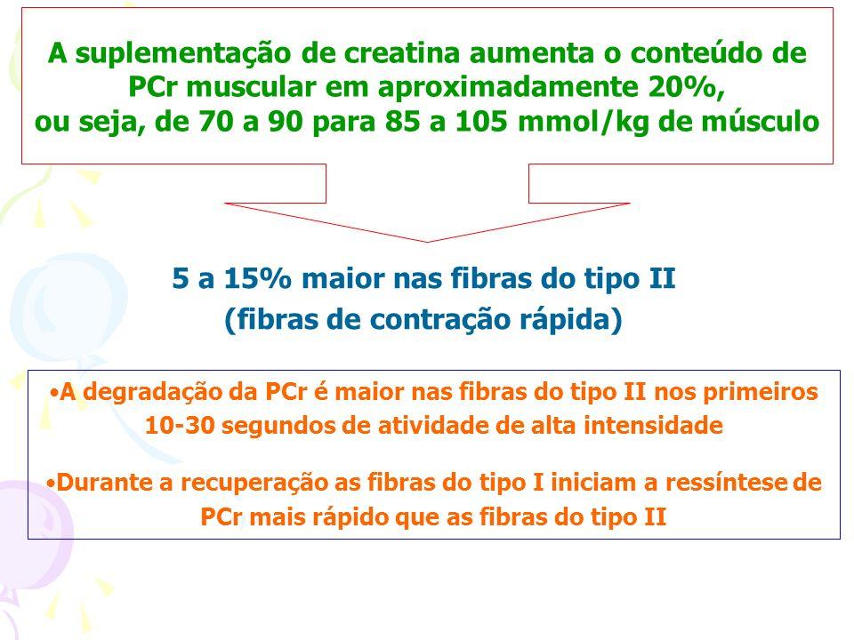 A suplementação de creatina aumenta o conteúdo de PCr muscular em aproximadamente 20%, ou seja, de 70 a 90 para 85 a 105 mmol/kg de músculo 5 a 15% ma