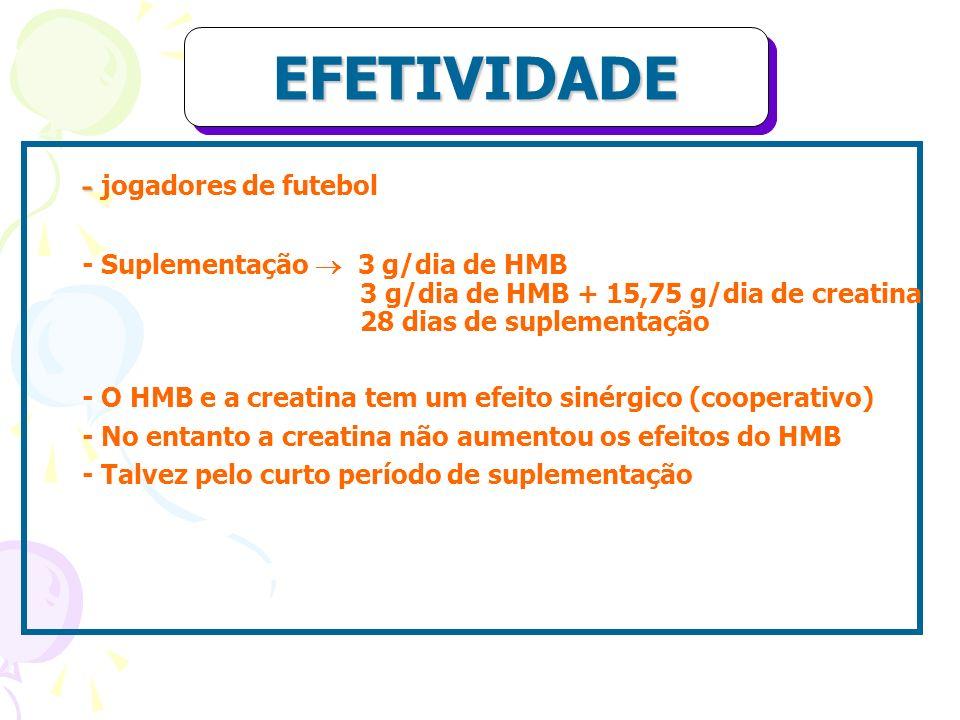 EFETIVIDADEEFETIVIDADE - - jogadores de futebol - Suplementação 3 g/dia de HMB 3 g/dia de HMB + 15,75 g/dia de creatina 28 dias de suplementação - O H
