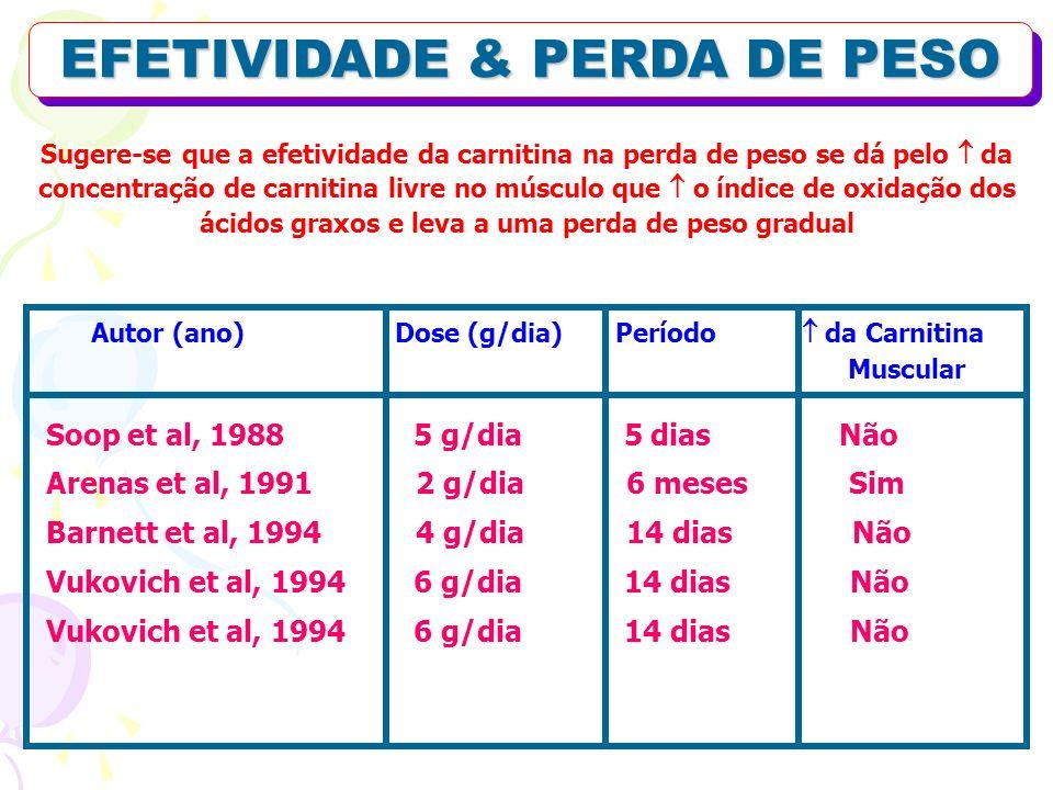 EFETIVIDADE & PERDA DE PESO Autor (ano) Dose (g/dia) Período da Carnitina Muscular Soop et al, 1988 5 g/dia 5 dias Não Arenas et al, 1991 2 g/dia 6 me