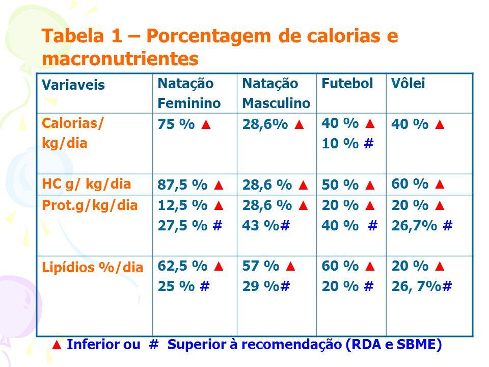 Tabela 1 – Porcentagem de calorias e macronutrientes Variaveis Natação Feminino Natação Masculino FutebolVôlei Calorias/ kg/dia 75 % 28,6% 40 % 10 % #