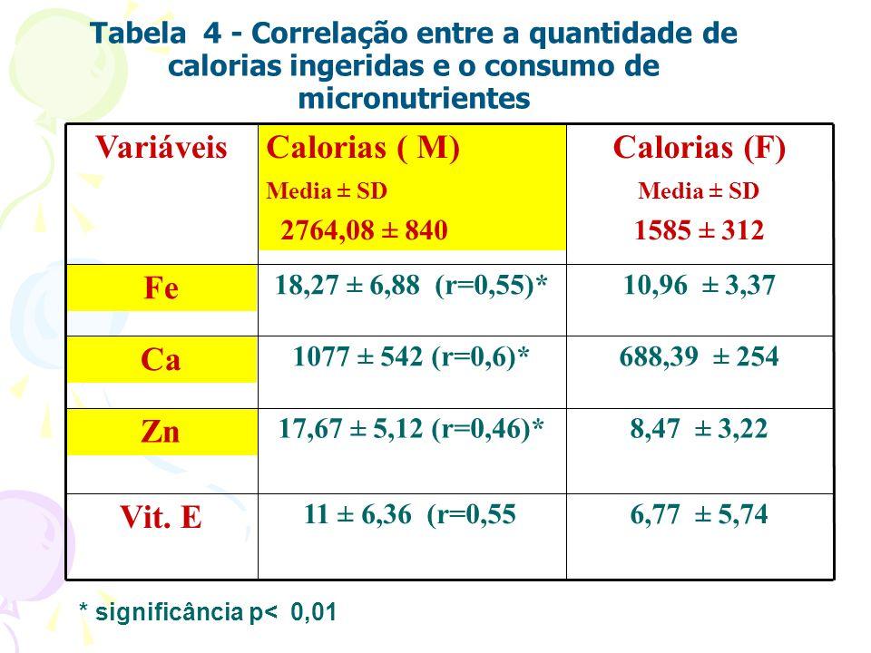 Tabela 4 - Correlação entre a quantidade de calorias ingeridas e o consumo de micronutrientes 6,77 ± 5,748,11 ± 6,36 (r=0,55)* Vit. E 8,47 ± 3,2217,67