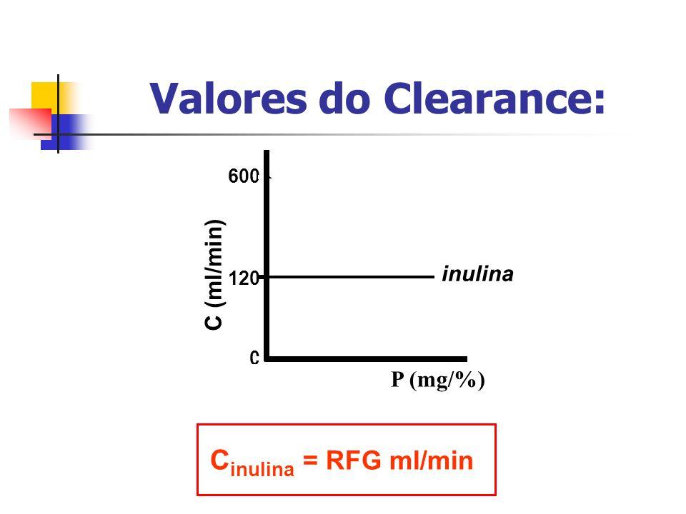 PAH glicose 120 600 0 C (ml/min) P (mg/%) inulina Valores do Clearance: C inulina = RFG ml/min