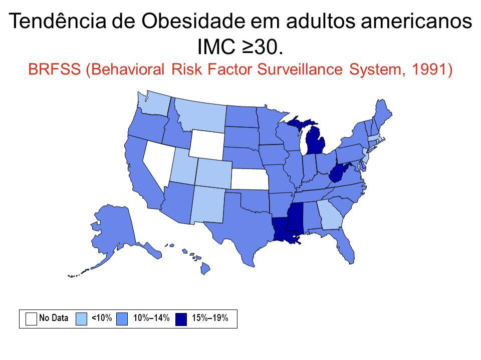 Tendência de Obesidade em adultos americanos IMC 30. BRFSS (Behavioral Risk Factor Surveillance System, 1991) No Data <10% 10%–14% 15%–19%