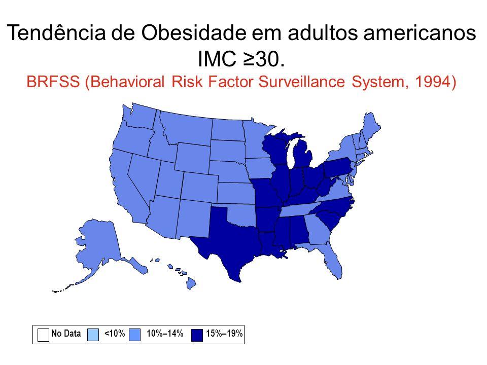 Tendência de Obesidade em adultos americanos IMC 30. BRFSS (Behavioral Risk Factor Surveillance System, 1994) No Data <10% 10%–14% 15%–19%