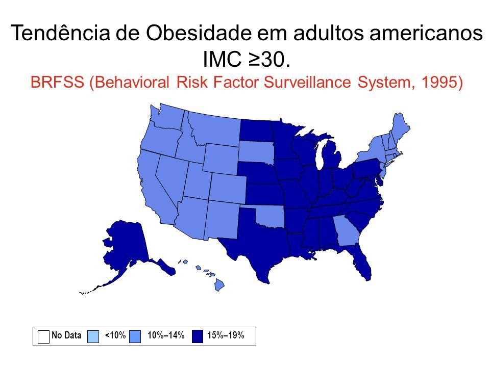 Tendência de Obesidade em adultos americanos IMC 30. BRFSS (Behavioral Risk Factor Surveillance System, 1995) No Data <10% 10%–14% 15%–19%