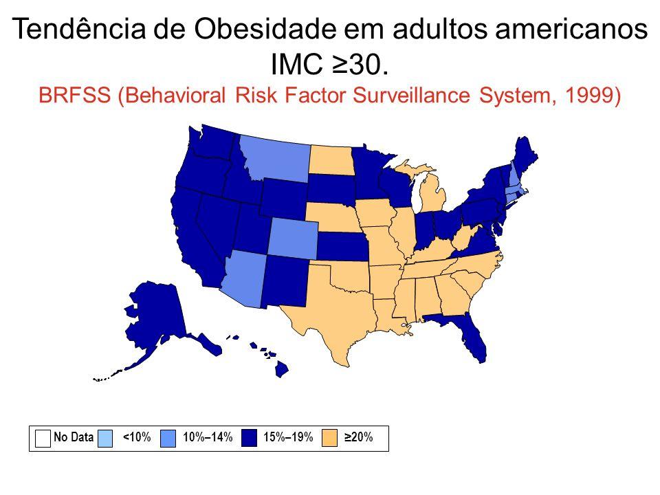 Tendência de Obesidade em adultos americanos IMC 30. BRFSS (Behavioral Risk Factor Surveillance System, 1999) No Data <10% 10%–14% 15%–19% 20%
