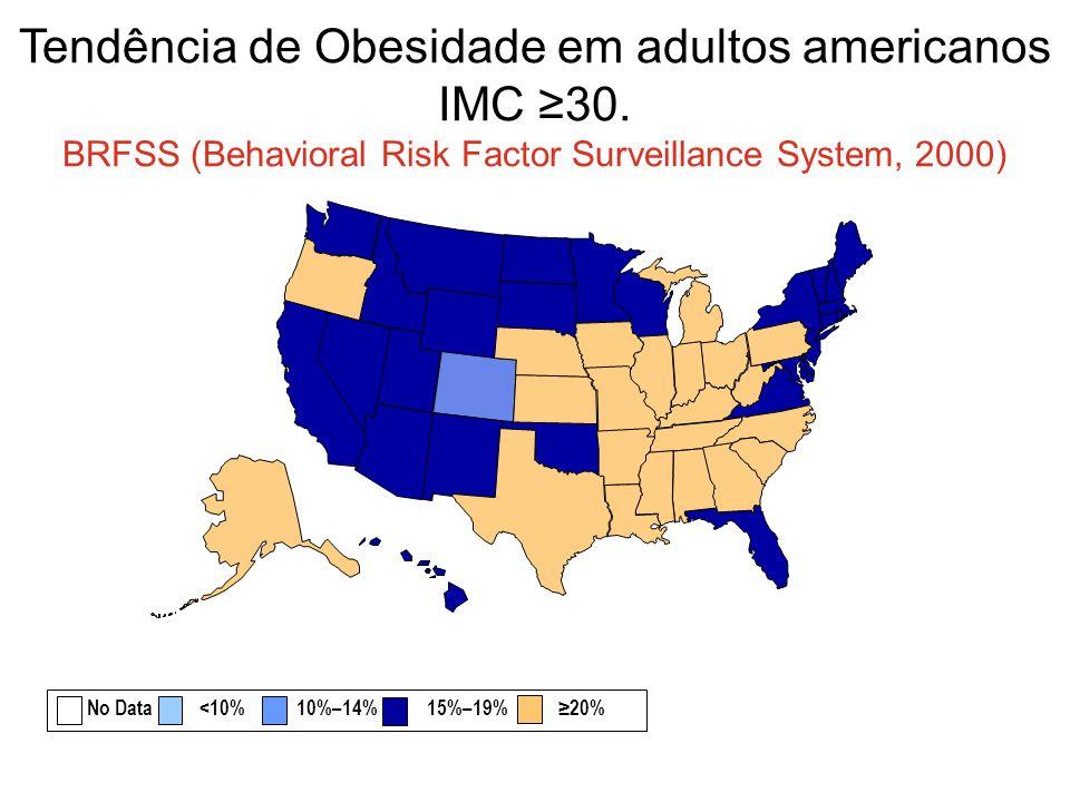 Tendência de Obesidade em adultos americanos IMC 30. BRFSS (Behavioral Risk Factor Surveillance System, 2000) No Data <10% 10%–14% 15%–19% 20%