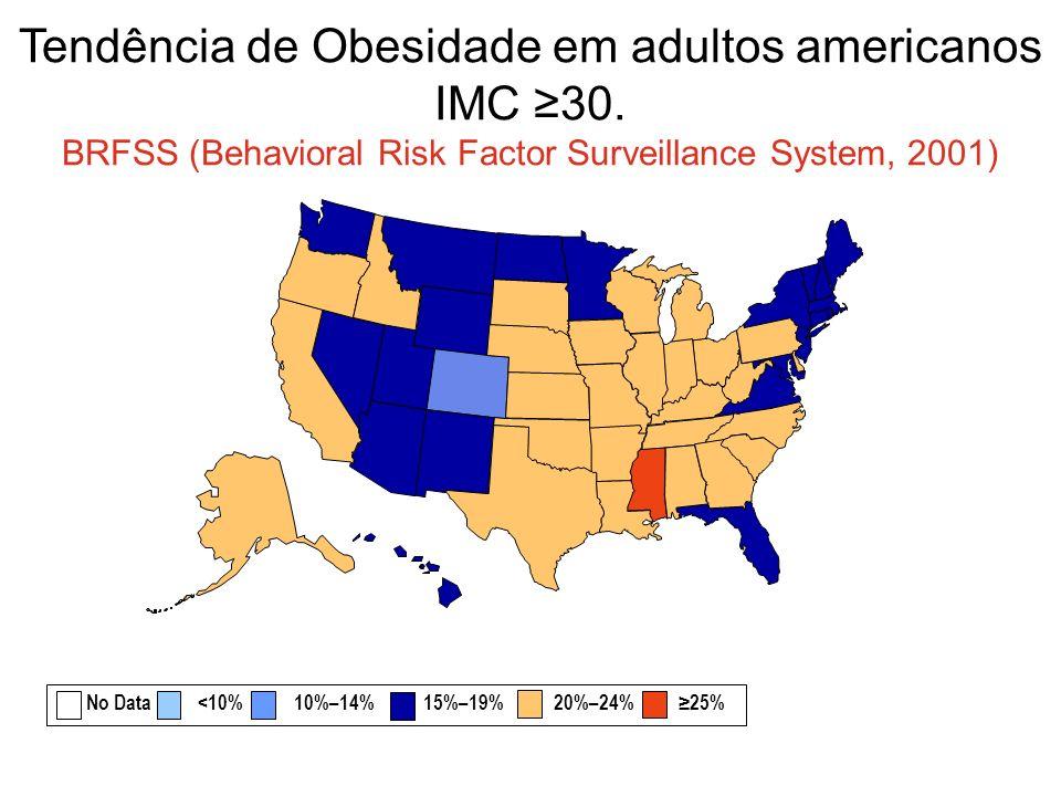 Tendência de Obesidade em adultos americanos IMC 30. BRFSS (Behavioral Risk Factor Surveillance System, 2001) No Data <10% 10%–14% 15%–19% 20%–24% 25%
