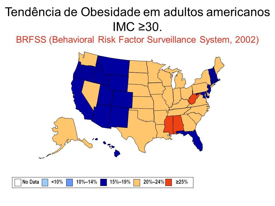 Tendência de Obesidade em adultos americanos IMC 30. BRFSS (Behavioral Risk Factor Surveillance System, 2002) No Data <10% 10%–14% 15%–19% 20%–24% 25%