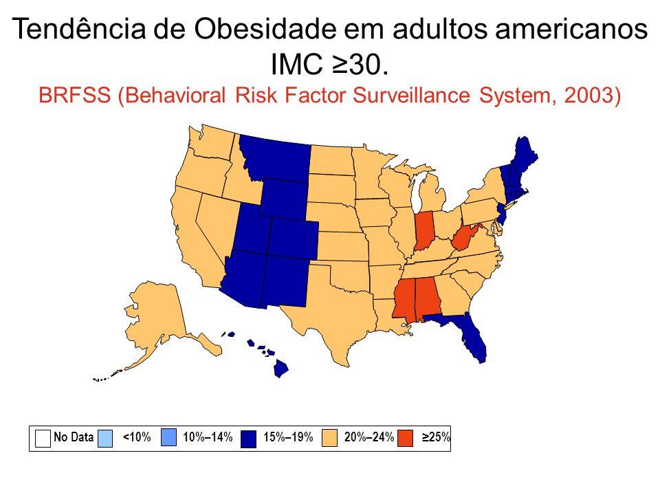 Tendência de Obesidade em adultos americanos IMC 30. BRFSS (Behavioral Risk Factor Surveillance System, 2003) No Data <10% 10%–14% 15%–19% 20%–24% 25%