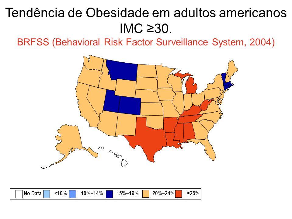 Tendência de Obesidade em adultos americanos IMC 30. BRFSS (Behavioral Risk Factor Surveillance System, 2004) No Data <10% 10%–14% 15%–19% 20%–24% 25%
