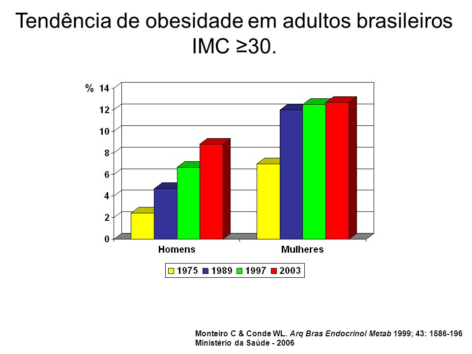 % Tendência de obesidade em adultos brasileiros IMC 30. Monteiro C & Conde WL. Arq Bras Endocrinol Metab 1999; 43: 1586-196 Ministério da Saúde - 2006