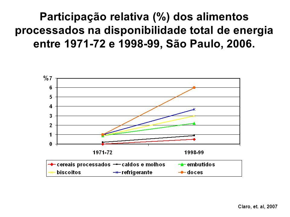 % Participação relativa (%) dos alimentos processados na disponibilidade total de energia entre 1971-72 e 1998-99, São Paulo, 2006. Claro, et. al, 200