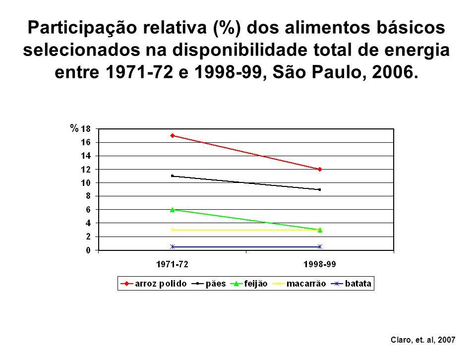 % Participação relativa (%) dos alimentos básicos selecionados na disponibilidade total de energia entre 1971-72 e 1998-99, São Paulo, 2006. Claro, et