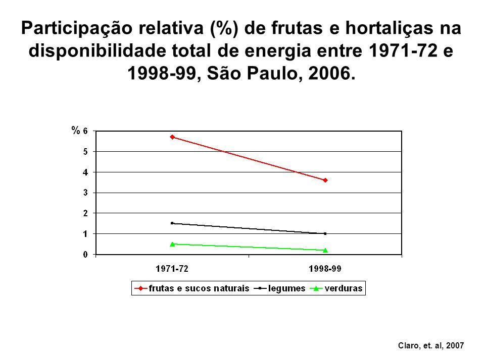 % Participação relativa (%) de frutas e hortaliças na disponibilidade total de energia entre 1971-72 e 1998-99, São Paulo, 2006. Claro, et. al, 2007