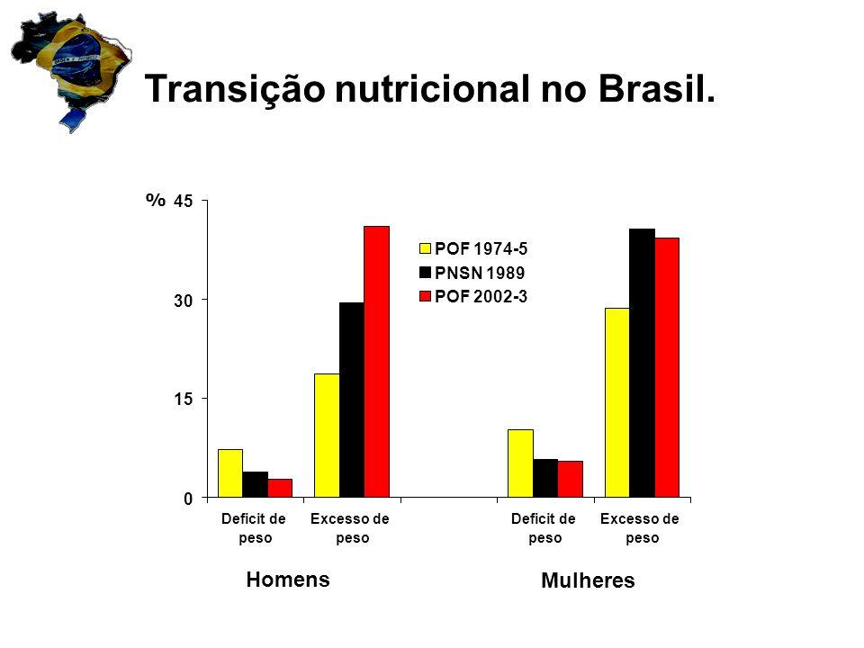 % Transição nutricional no Brasil. 0 15 30 45 Deficit de peso Excesso de peso Deficit de peso Excesso de peso POF 1974-5 PNSN 1989 POF 2002-3 Homens M