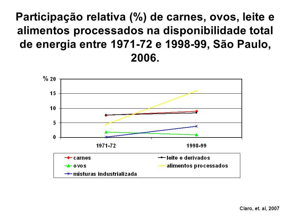 % Participação relativa (%) de carnes, ovos, leite e alimentos processados na disponibilidade total de energia entre 1971-72 e 1998-99, São Paulo, 200