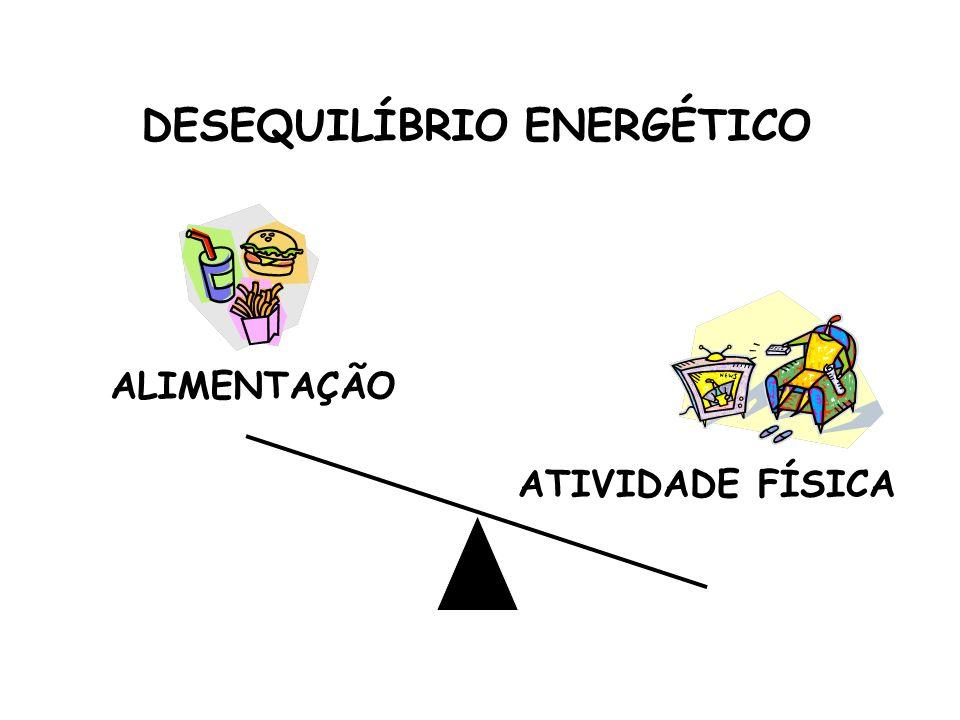 ALIMENTAÇÃO ATIVIDADE FÍSICA DESEQUILÍBRIO ENERGÉTICO