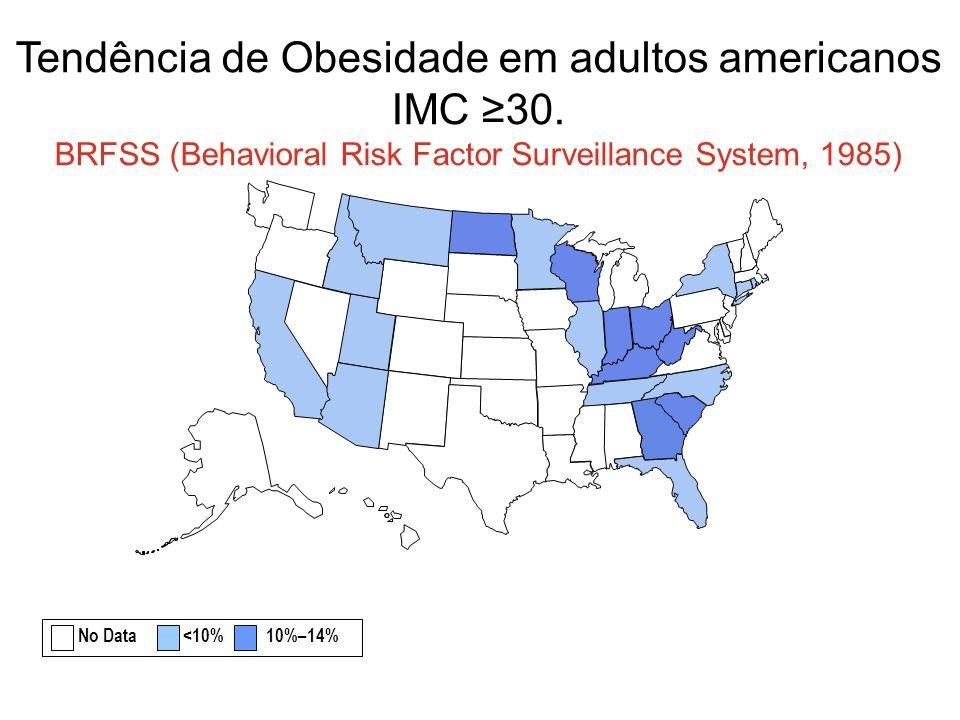 Tendência de Obesidade em adultos americanos IMC 30. BRFSS (Behavioral Risk Factor Surveillance System, 1985) No Data <10% 10%–14%