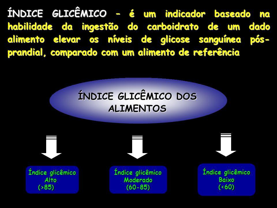 ÍNDICE GLICÊMICO – é um indicador baseado na habilidade da ingestão do carboidrato de um dado alimento elevar os níveis de glicose sanguínea pós- pran