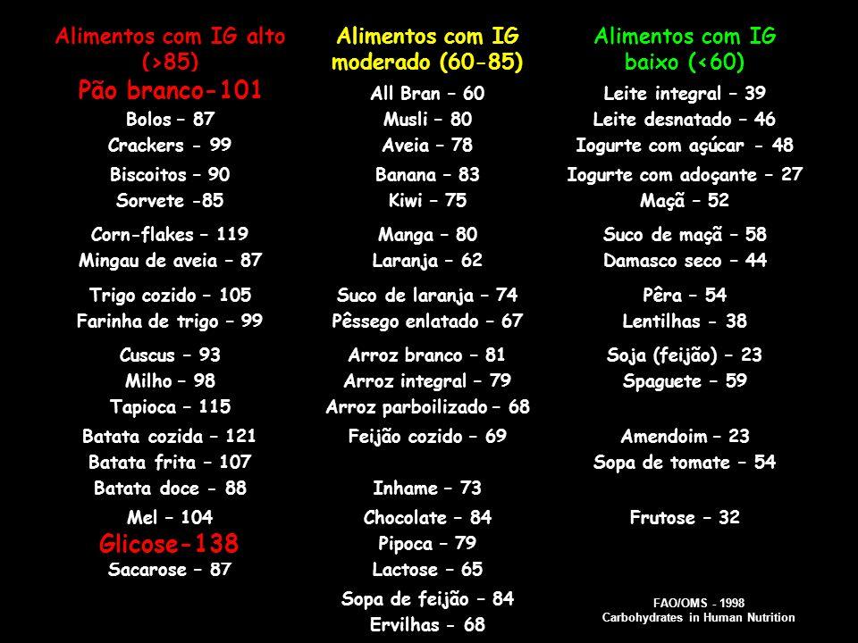 Alimentos com IG alto (>85) Alimentos com IG moderado (60-85) Alimentos com IG baixo (<60) Pão branco -101 Bolos – 87 Crackers - 99 All Bran – 60 Musl