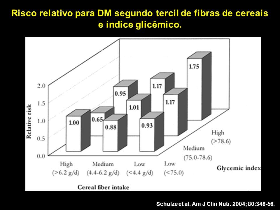 Risco relativo para DM segundo tercil de fibras de cereais e índice glicêmico. Schulze et al. Am J Clin Nutr. 2004; 80:348-56.