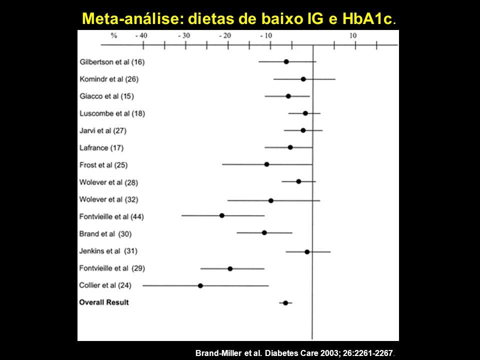Meta-análise: dietas de baixo IG e HbA1c. Brand-Miller et al. Diabetes Care 2003; 26:2261-2267.