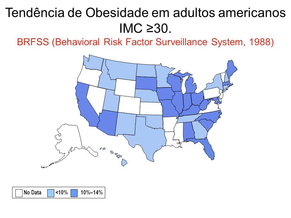 Tendência de Obesidade em adultos americanos IMC 30.