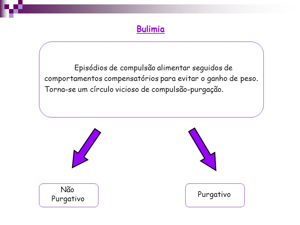 Bulimia Purgativo Episódios de compulsão alimentar seguidos de comportamentos compensatórios para evitar o ganho de peso. Torna-se um círculo vicioso