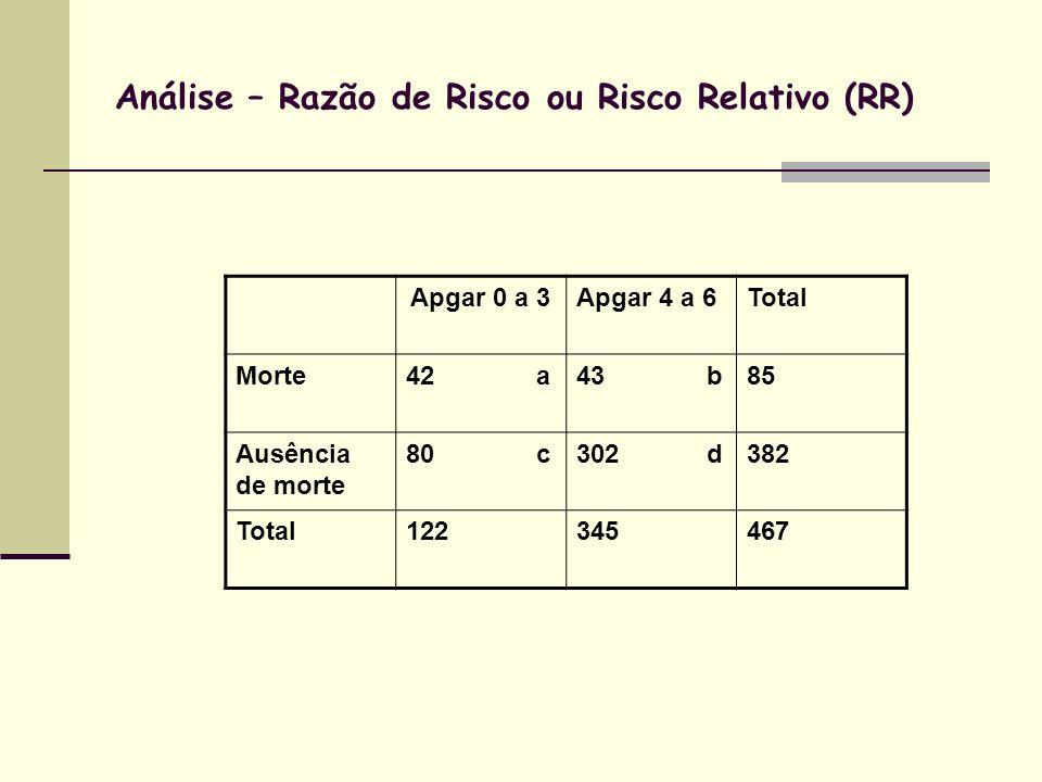 Análise – Razão de Risco ou Risco Relativo (RR) Apgar 0 a 3Apgar 4 a 6Total Morte42 a43 b85 Ausência de morte 80 c302 d382 Total122345467
