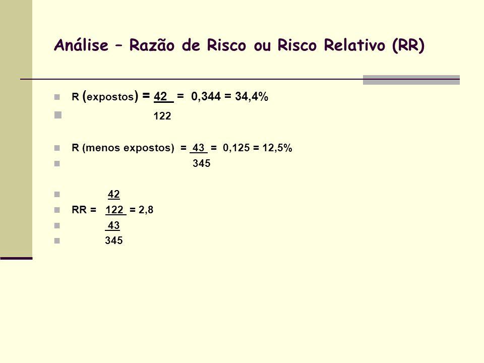 Análise – Razão de Risco ou Risco Relativo (RR) R ( expostos ) = 42 = 0,344 = 34,4% 122 R (menos expostos) = 43 = 0,125 = 12,5% 345 42 RR = 122 = 2,8 43 345