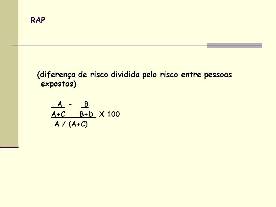 RAP (diferença de risco dividida pelo risco entre pessoas expostas) A - B A+C B+D X 100 A / (A+C)