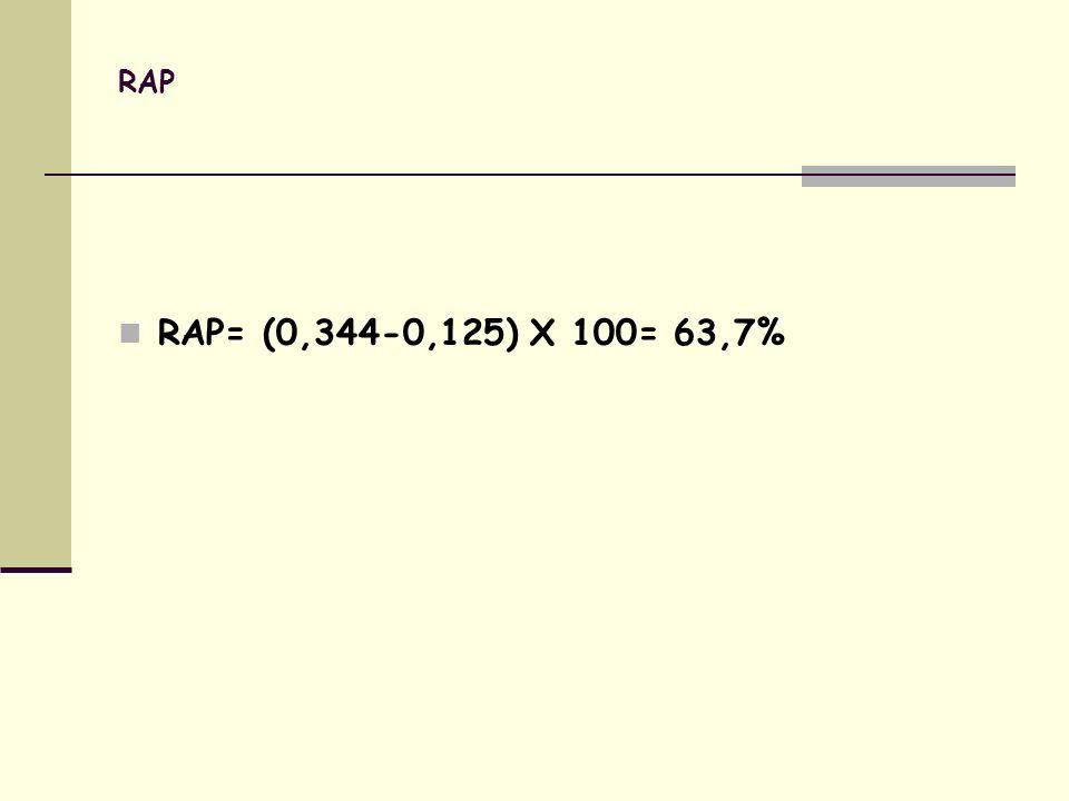 RAP RAP= (0,344-0,125) X 100= 63,7%