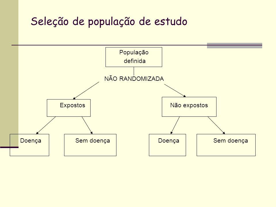 Seleção de população de estudo População definida NÃO RANDOMIZADA ExpostosNão expostos Doença Sem doença DoençaSem doença