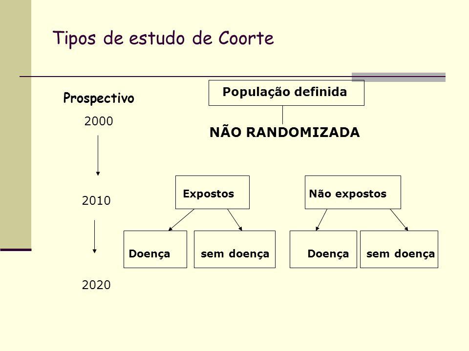 Tipos de estudo de Coorte Prospectivo 2000 2010 2020 População definida NÃO RANDOMIZADA Expostos Não expostos Doença sem doença