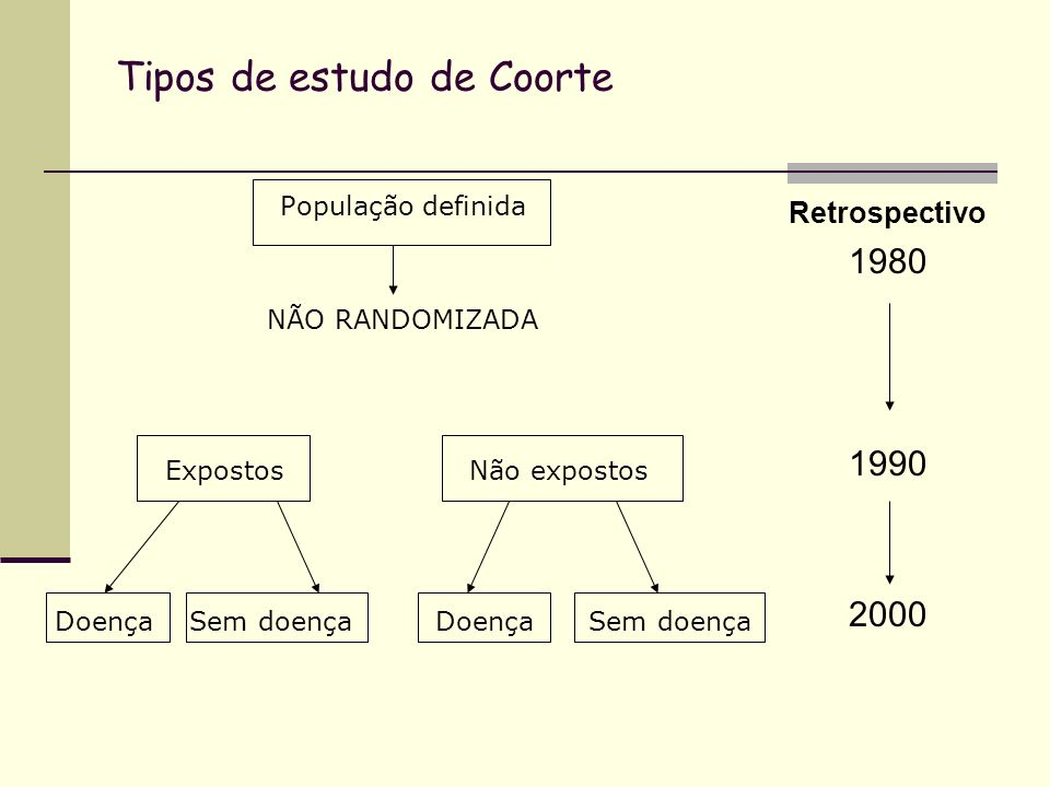 Tipos de estudo de Coorte População definida NÃO RANDOMIZADA Expostos Não expostos Doença Sem doença Retrospectivo 1980 1990 2000