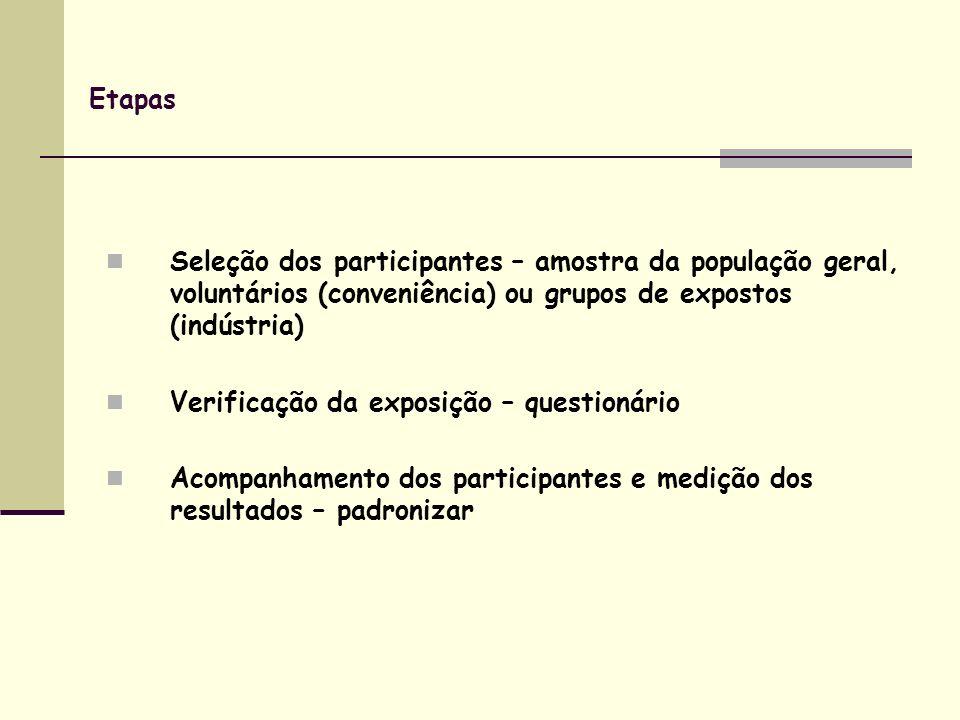 Etapas Seleção dos participantes – amostra da população geral, voluntários (conveniência) ou grupos de expostos (indústria) Verificação da exposição – questionário Acompanhamento dos participantes e medição dos resultados – padronizar