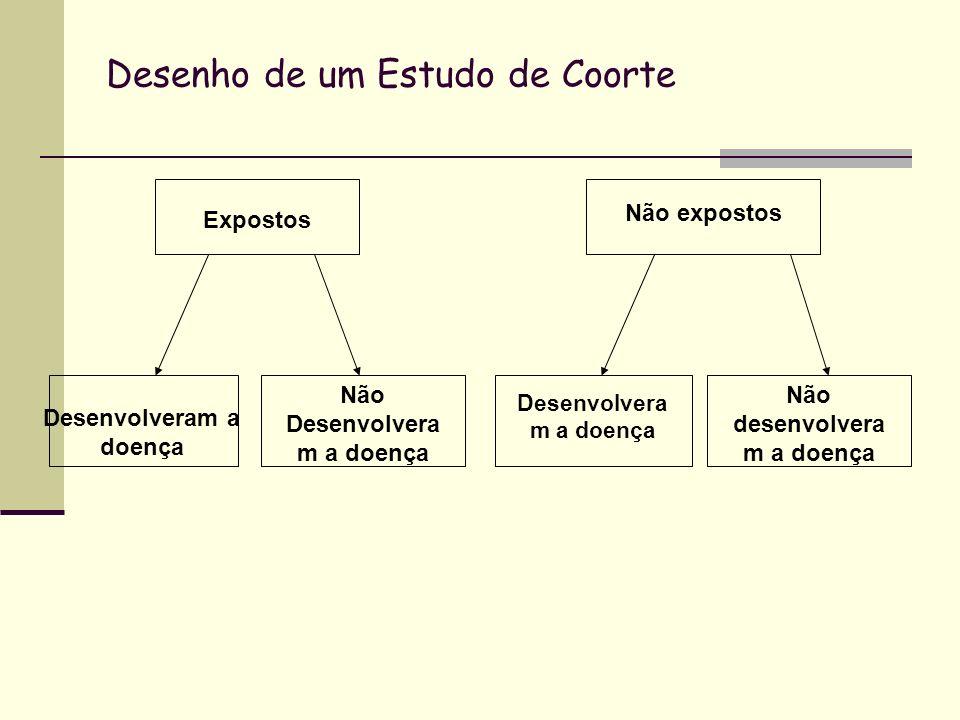 Análise – Razão de Risco Acompanhamento DoenteNão doente TotaisTx incid Expostosaba + ba / a + b Não expostos cdc + dc / c + d