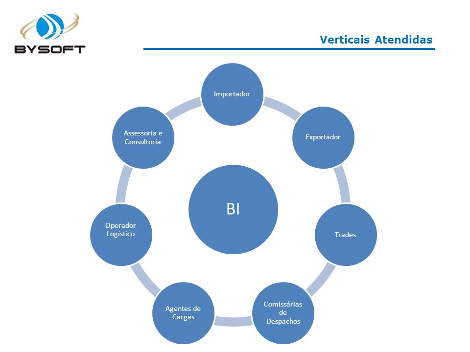Verticais Atendidas BI ImportadorExportadorTrades Comissárias de Despachos Agentes de Cargas Operador Logístico Assessoria e Consultoria