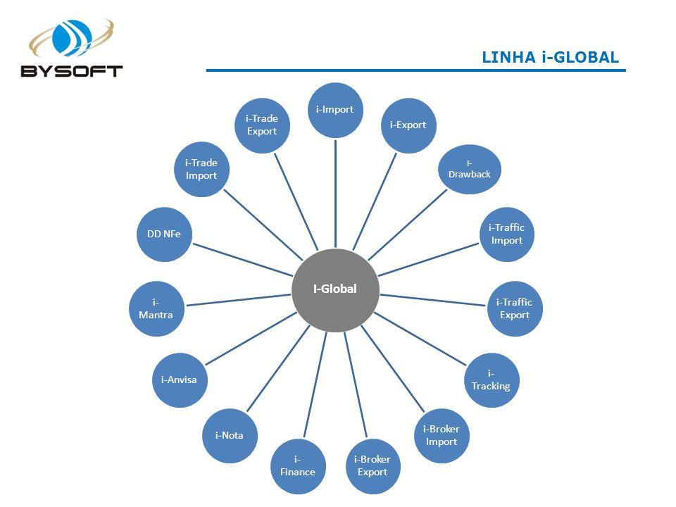 LINHA i-GLOBAL I-Global i-Importi-Export i- Drawback i-Traffic Import i-Traffic Export i- Tracking i-Broker Import i-Broker Export i- Finance i-Notai-Anvisai-MantraDD NFe i-Trade Import i-Trade Export