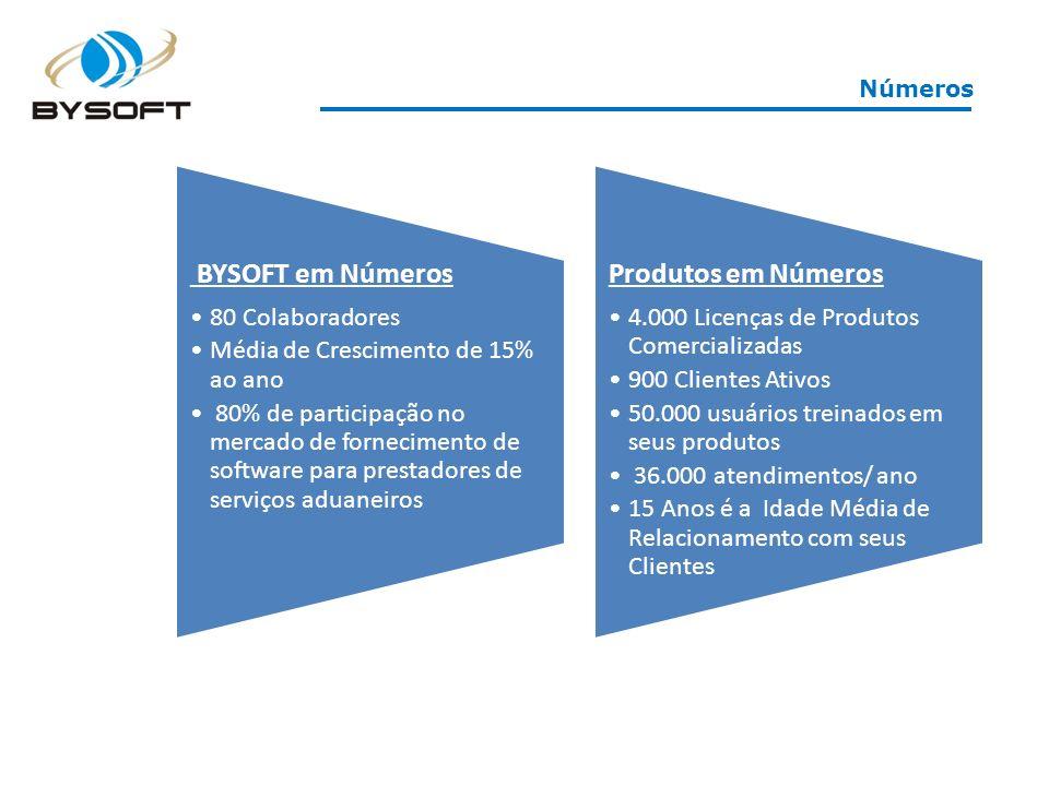 Números BYSOFT em Números 80 Colaboradores Média de Crescimento de 15% ao ano 80% de participação no mercado de fornecimento de software para prestado