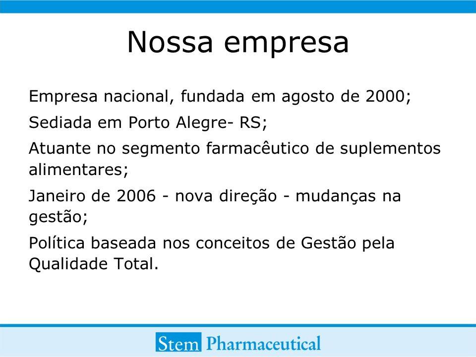Nossa empresa Empresa nacional, fundada em agosto de 2000; Sediada em Porto Alegre- RS; Atuante no segmento farmacêutico de suplementos alimentares; Janeiro de 2006 - nova direção - mudanças na gestão; Política baseada nos conceitos de Gestão pela Qualidade Total.